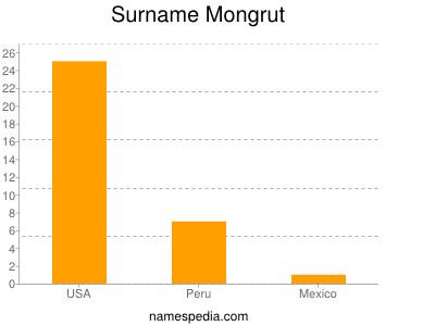 Surname Mongrut