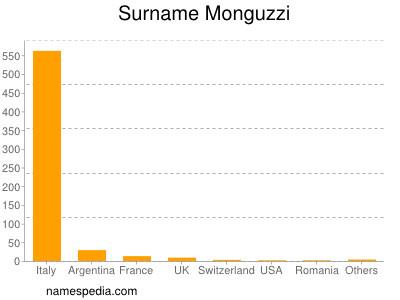 Surname Monguzzi