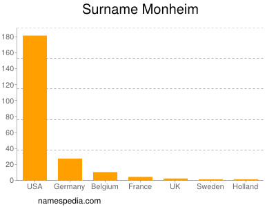 Surname Monheim