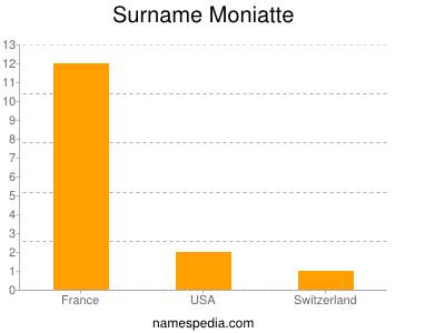 Surname Moniatte