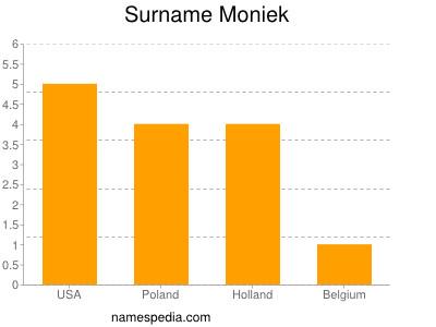 Surname Moniek