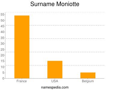Surname Moniotte