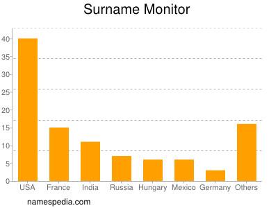 Surname Monitor