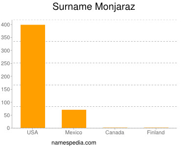Surname Monjaraz
