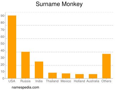 Surname Monkey