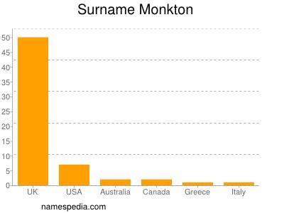 Surname Monkton