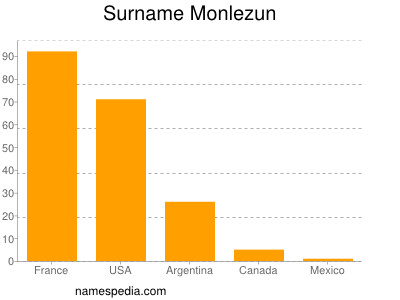 Surname Monlezun