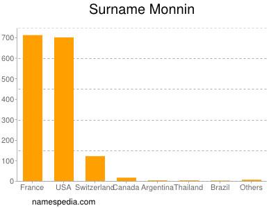 Surname Monnin