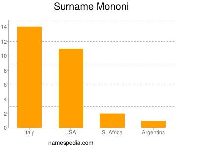 Surname Mononi