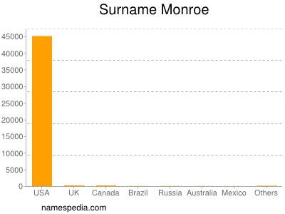 Surname Monroe