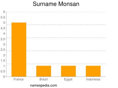 Surname Monsan