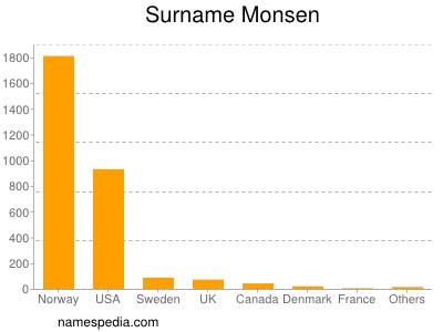 Surname Monsen