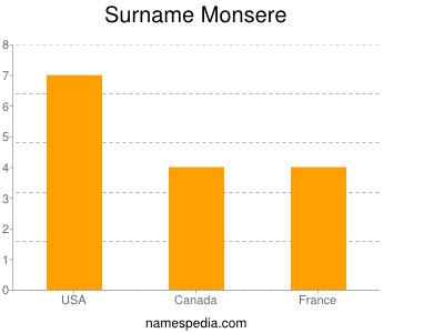 Surname Monsere
