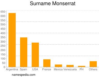Surname Monserrat