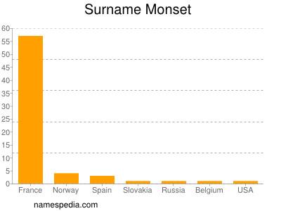 Surname Monset