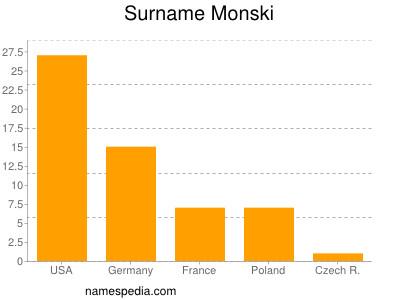 Surname Monski