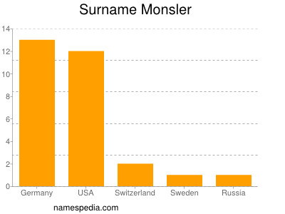 Surname Monsler