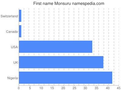 Given name Monsuru