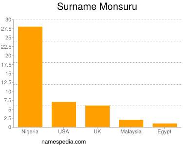 Surname Monsuru