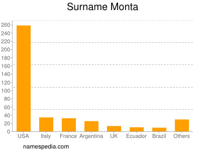 Surname Monta