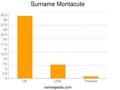 Surname Montacute