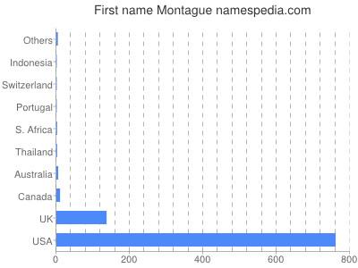 Given name Montague