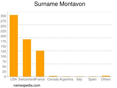 Surname Montavon
