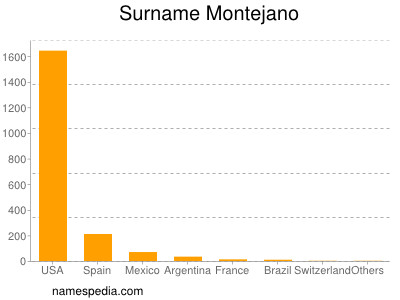 Surname Montejano