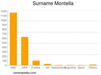 Surname Montella