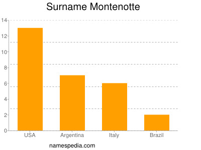 Surname Montenotte