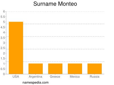 Surname Monteo