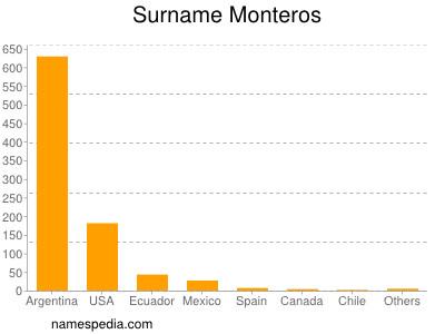 Surname Monteros