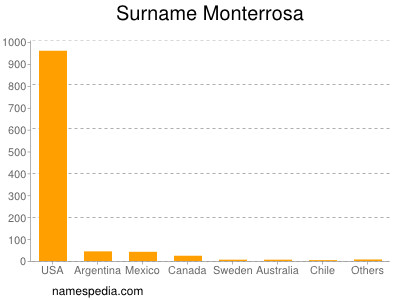 Surname Monterrosa
