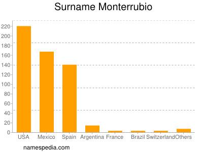 Surname Monterrubio