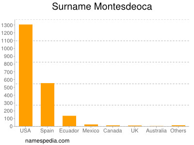 Surname Montesdeoca