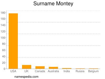 Surname Montey