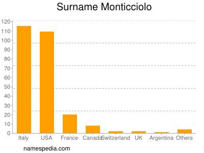 Surname Monticciolo