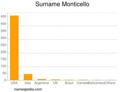 Surname Monticello