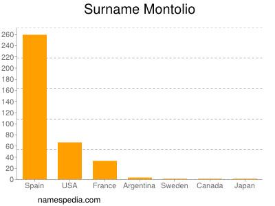 Surname Montolio