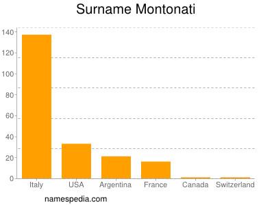 Surname Montonati