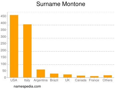 Surname Montone