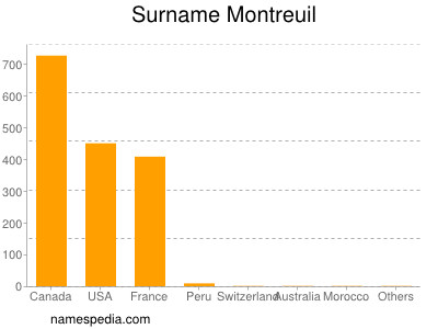 Surname Montreuil