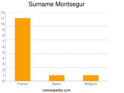 Surname Montsegur
