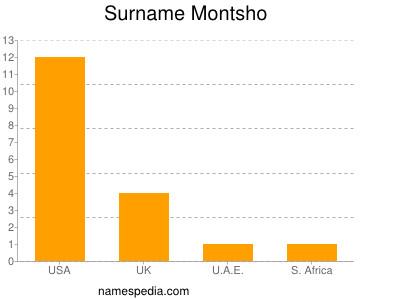 Surname Montsho