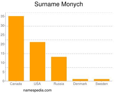 Surname Monych