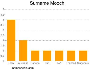 Surname Mooch