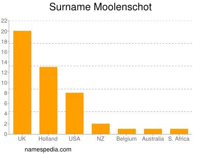 Surname Moolenschot
