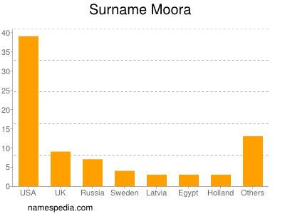 Surname Moora