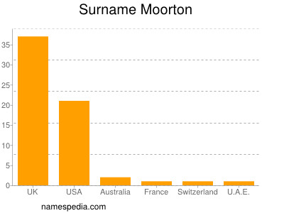 Surname Moorton