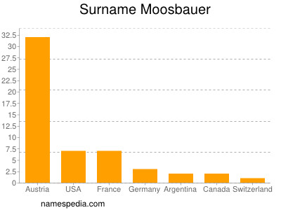Surname Moosbauer